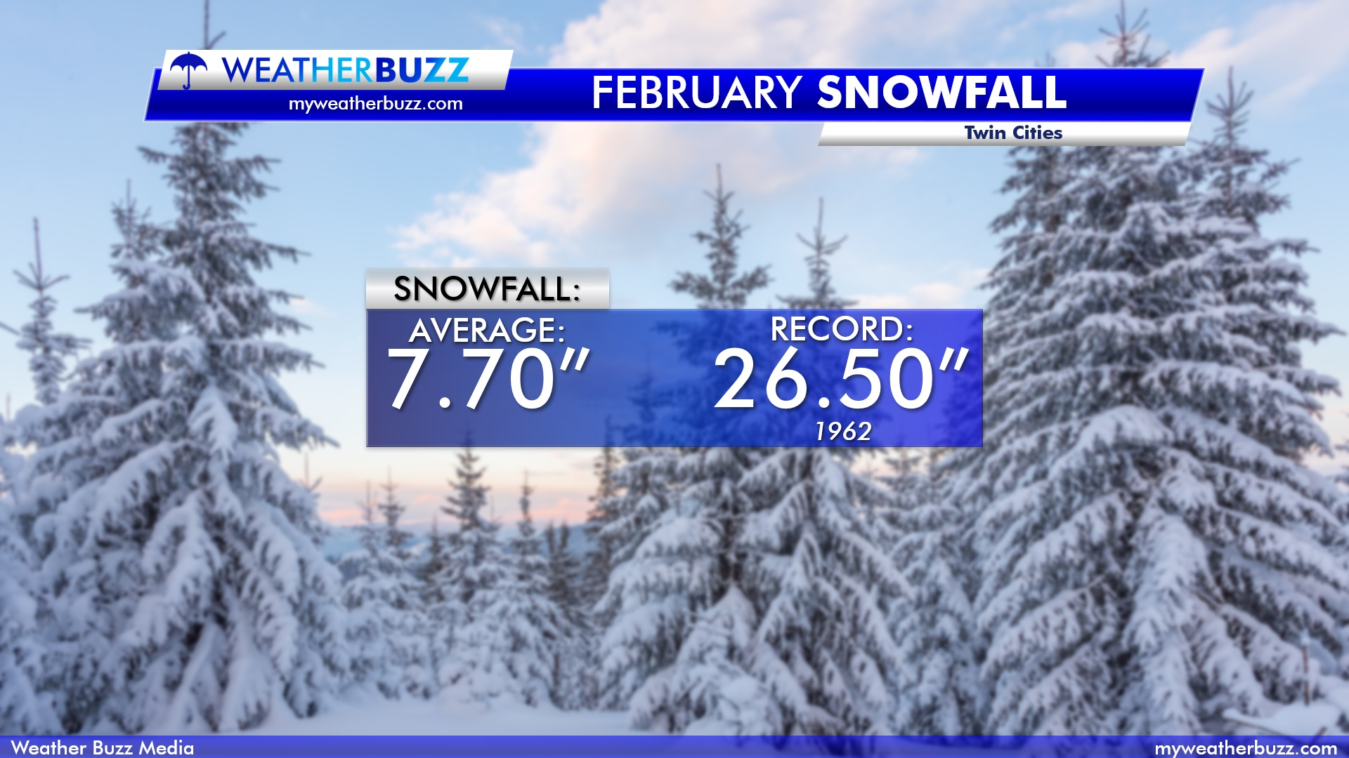 Snowfall Records and Averages for the Twin Cities in February