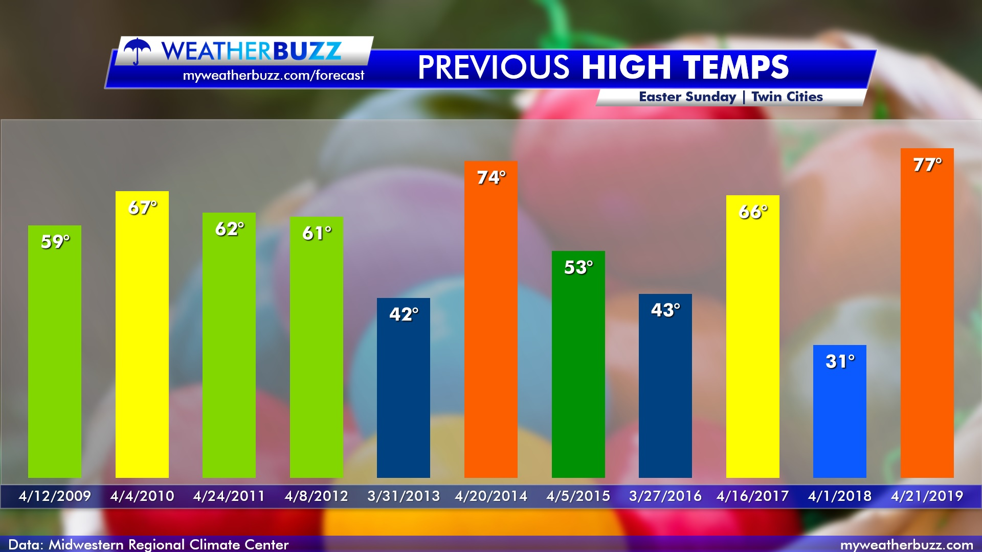 Past 10 Year High Temperatures on Easter Sunday