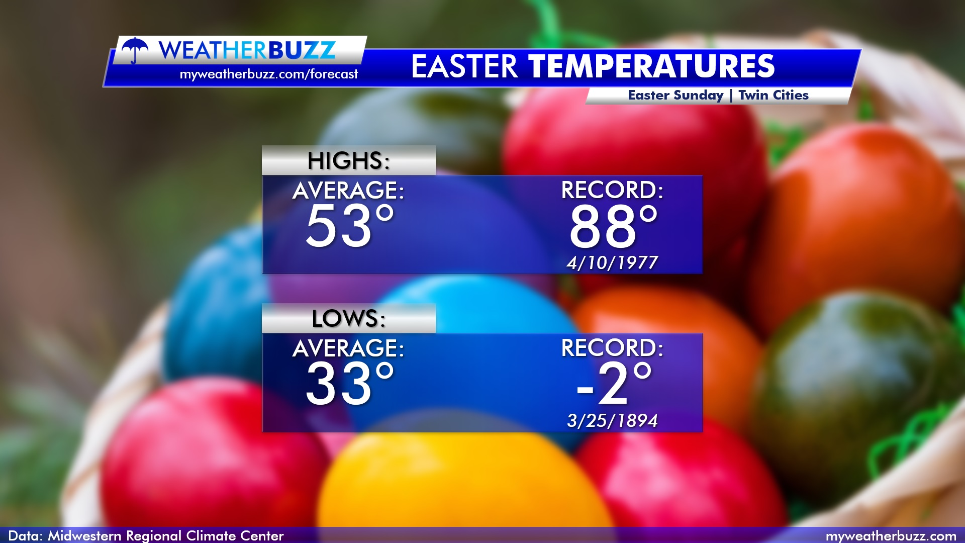 Easter Sunday Temperatures for the Twin Cities