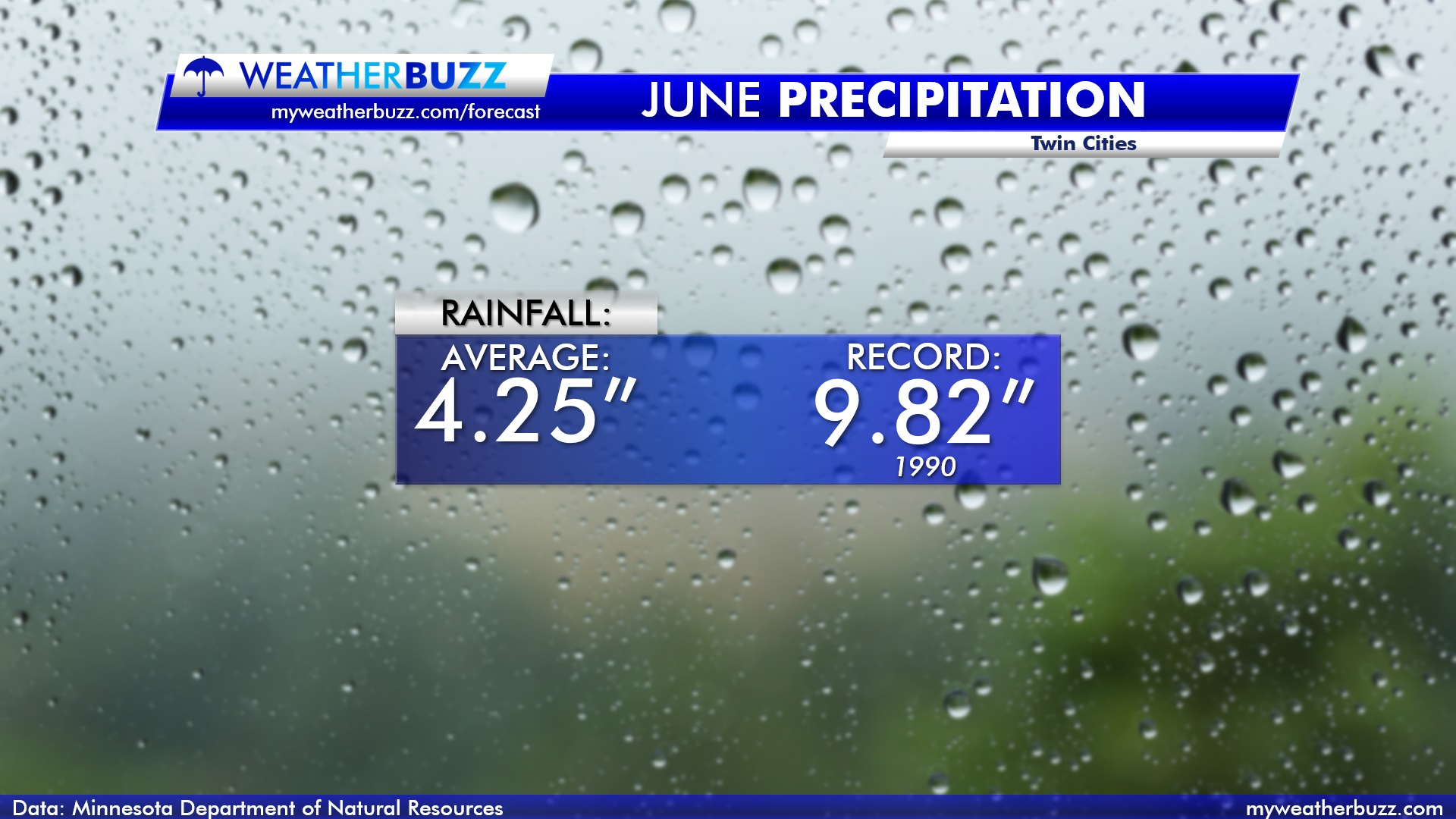 Precipitation in June for the Twin Cities