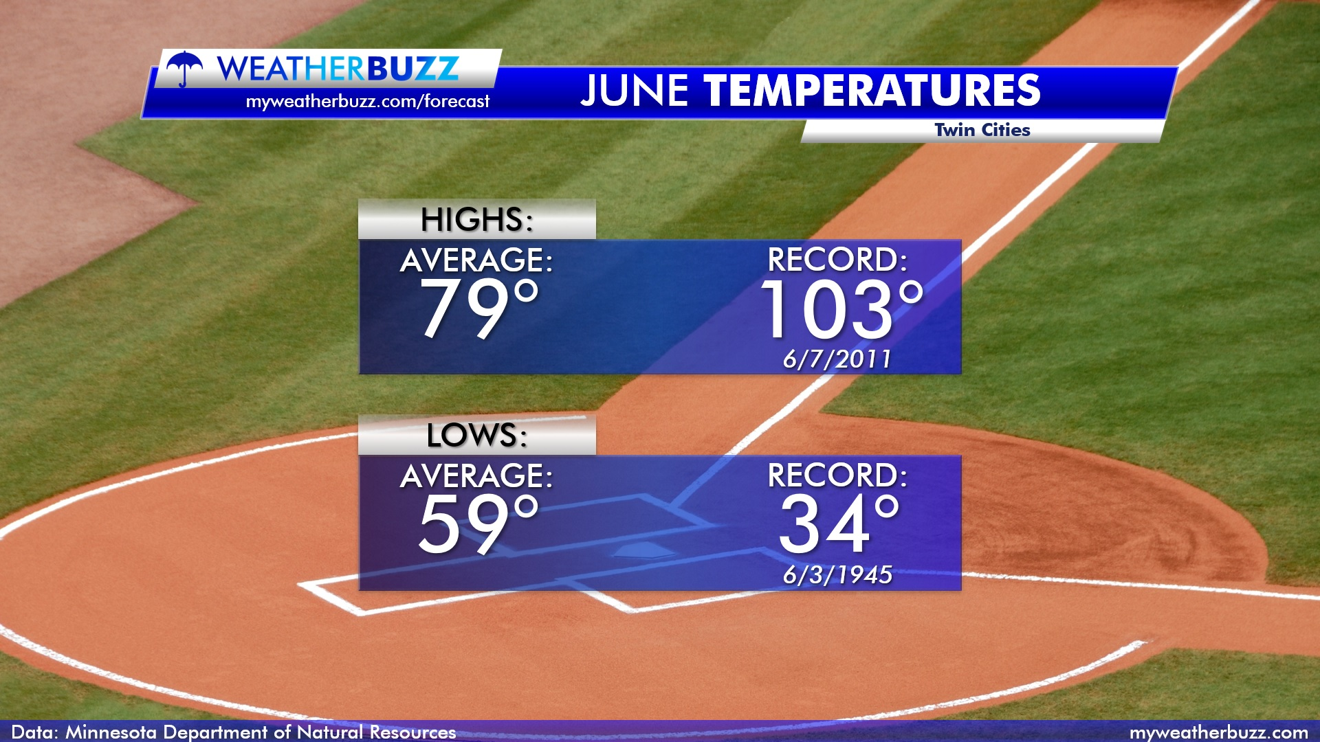 Temperatures in June for the Twin Cities