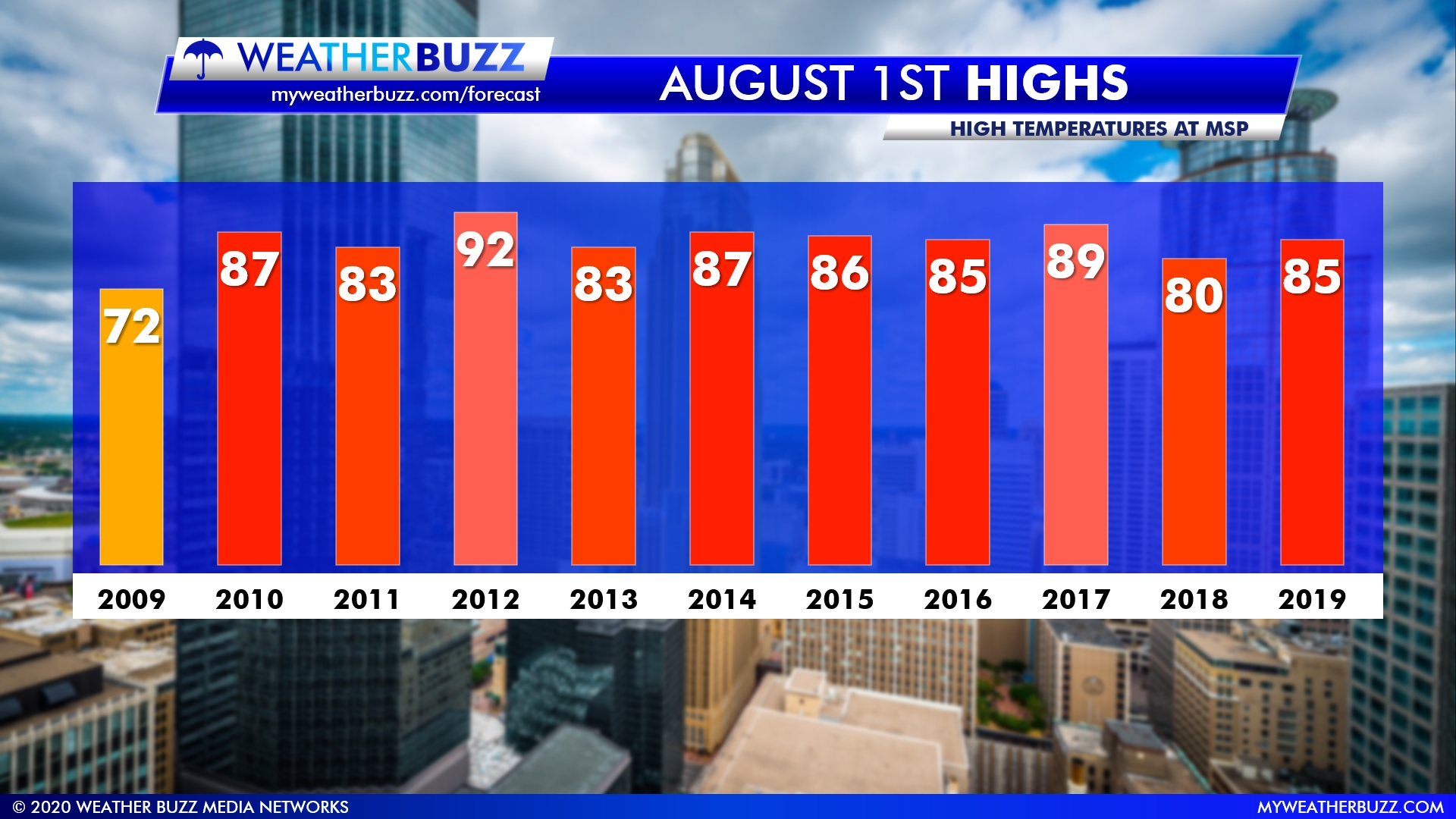 August Temperature Stats for the Twin Cities