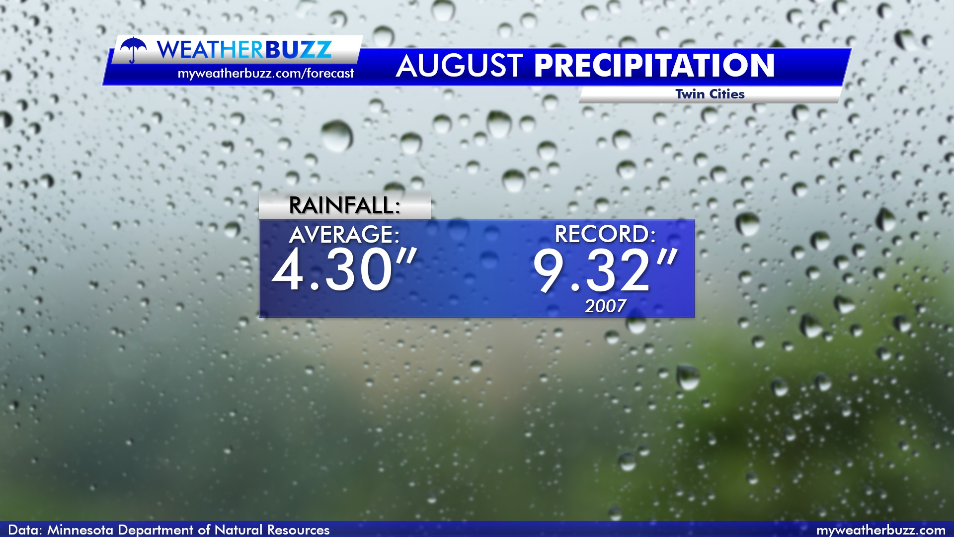 Precipitation Stats for the Twin Cities