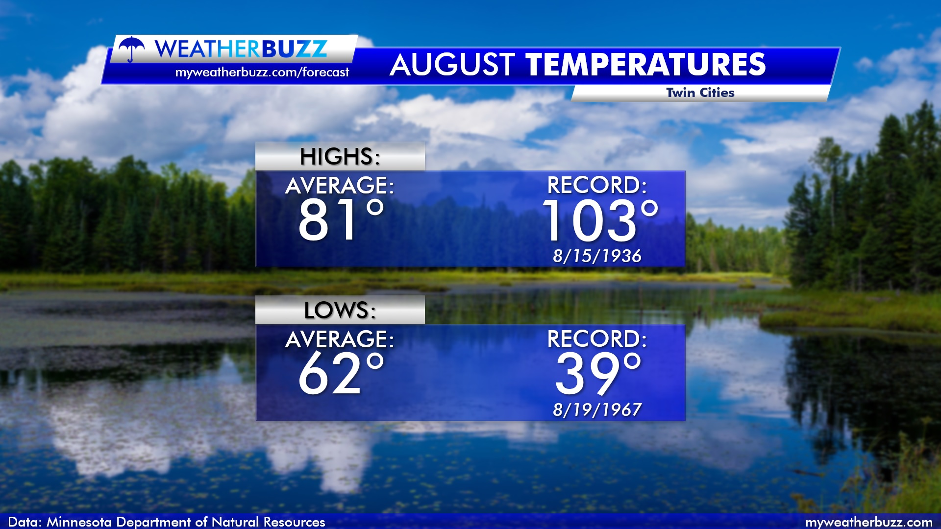 Temperature Stats for the Twin Cities